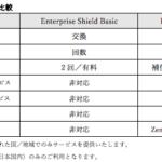 DJI、産業用ドローン保護プラン「ENTERPRISE SHIELD」の提供開始