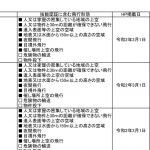 3月1日時点の「講習団体」は720 国交省が更新