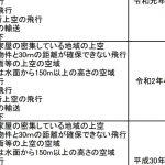 航空局が情報更新 4月1日付管理団体は48、講習団体は735