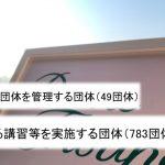 6月1日講習団体783 公表開始から3年で18.2倍